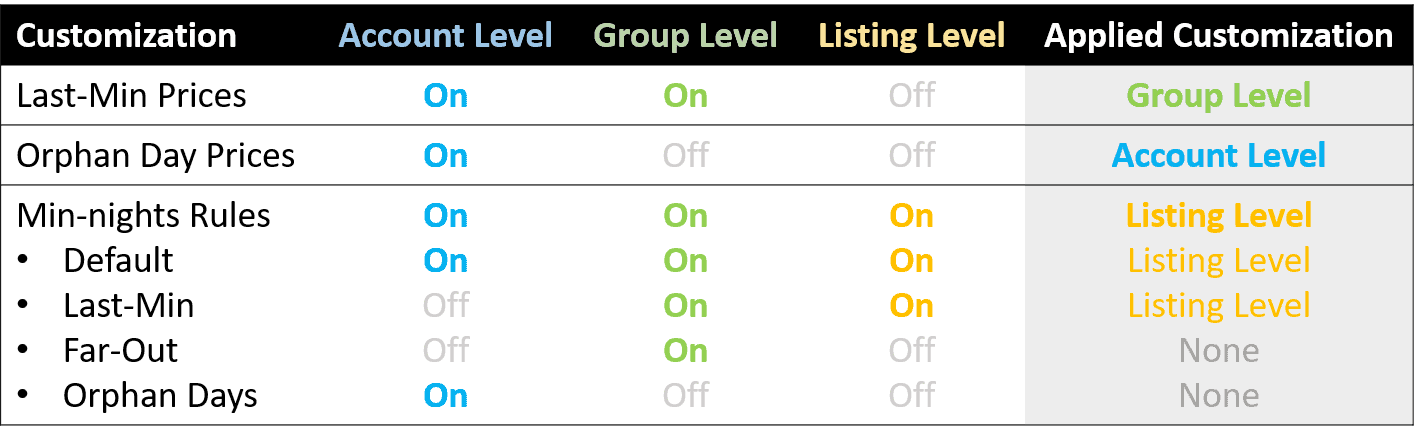 Customization and Date-Specific Override Hierarchy