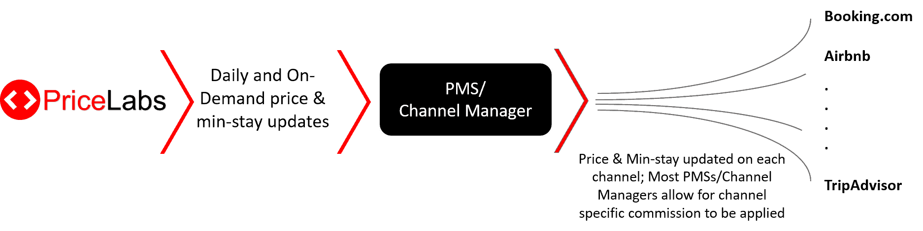 Using a PMS for your rentals yet? Here's how it can help!